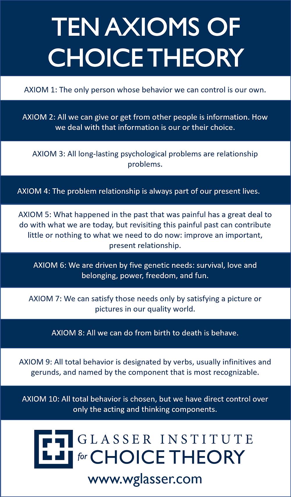 10 Axioms of Choice Theory