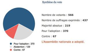POUR - La déclaration de politique générale du Gouvernement de M. Édouard Philippe (application de l