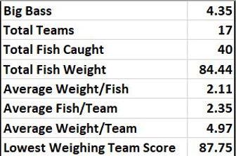 Lewisville stats.JPG