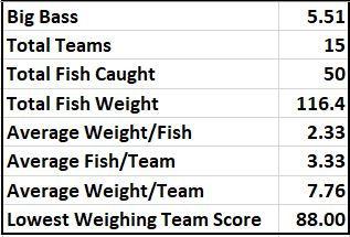 Cedar Creek Stats.JPG