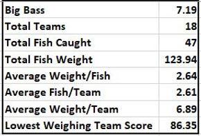Hubbard creek stats.JPG
