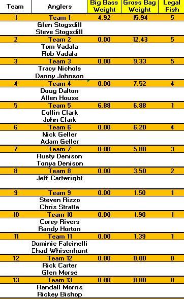 Ray Hubbard results 2020.JPG