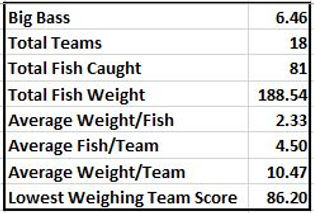 Sandlin stats.JPG