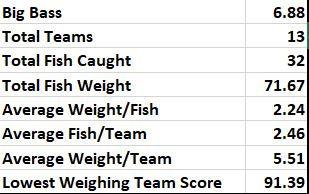 Ray Hubbard totals.JPG