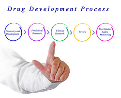 Diagram of Drug Development Process