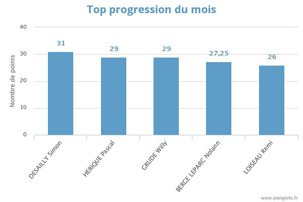 stats_top-mois (mars).jpeg