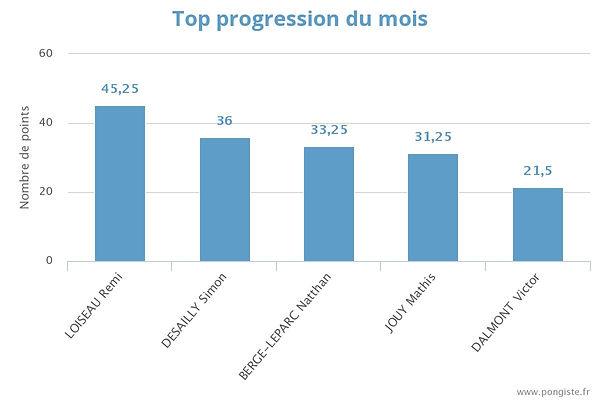 stats_top-mois (octobre).jpeg