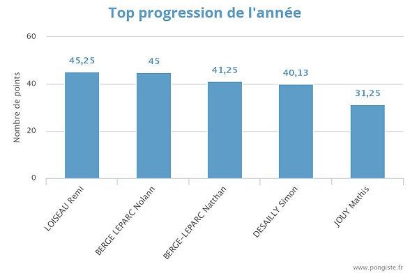 stats_top-annee (octobre).jpeg