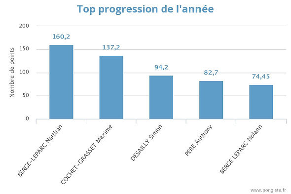 stats_top-annee (03).jpeg