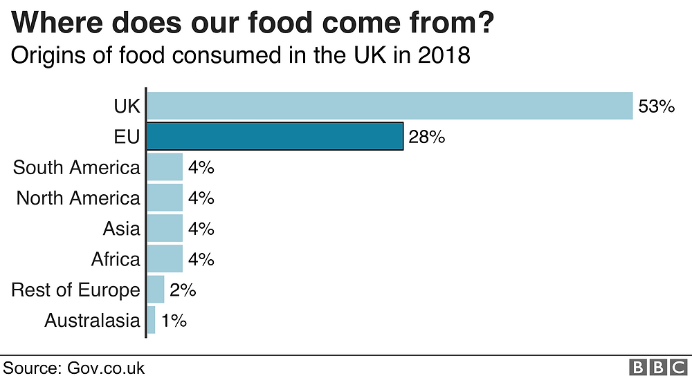 Where does UK food come from