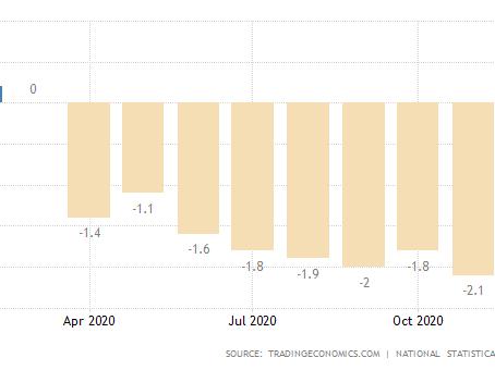 A deflação voltou