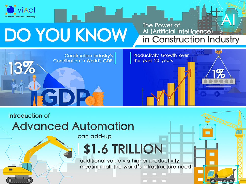 Productivity Growth in Construction Industry is Lowest if Compared With Other Industries.