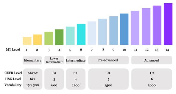 Mandarin Level Description.jpg