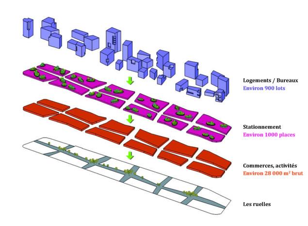 Jouer avec les typologies de formes urbaines pour un projet s'établissant à deux échelles en associant l'intensité urbaine de ruelles commerçantes et la qualité résidentielles d'îlots ouverts.