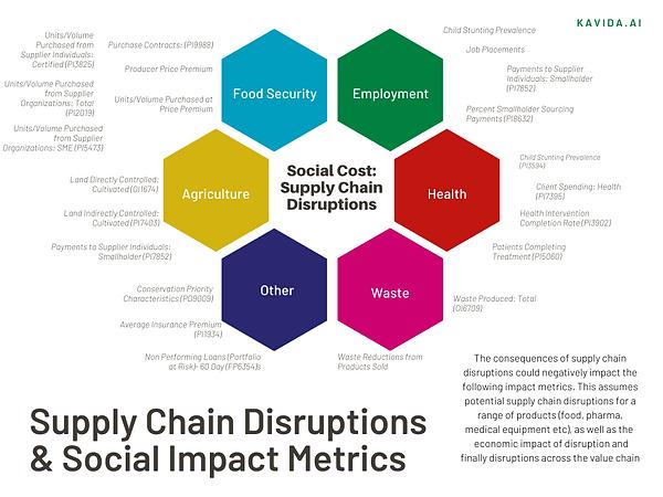 Social Impact & Supply Chain Disruptions