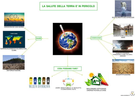 La salute della terra è in pericolo