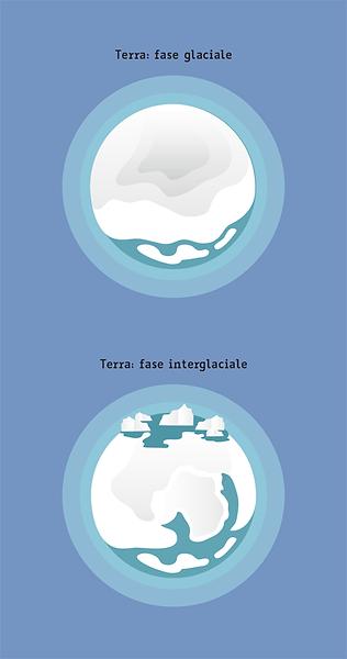 fasi-glaciali.png