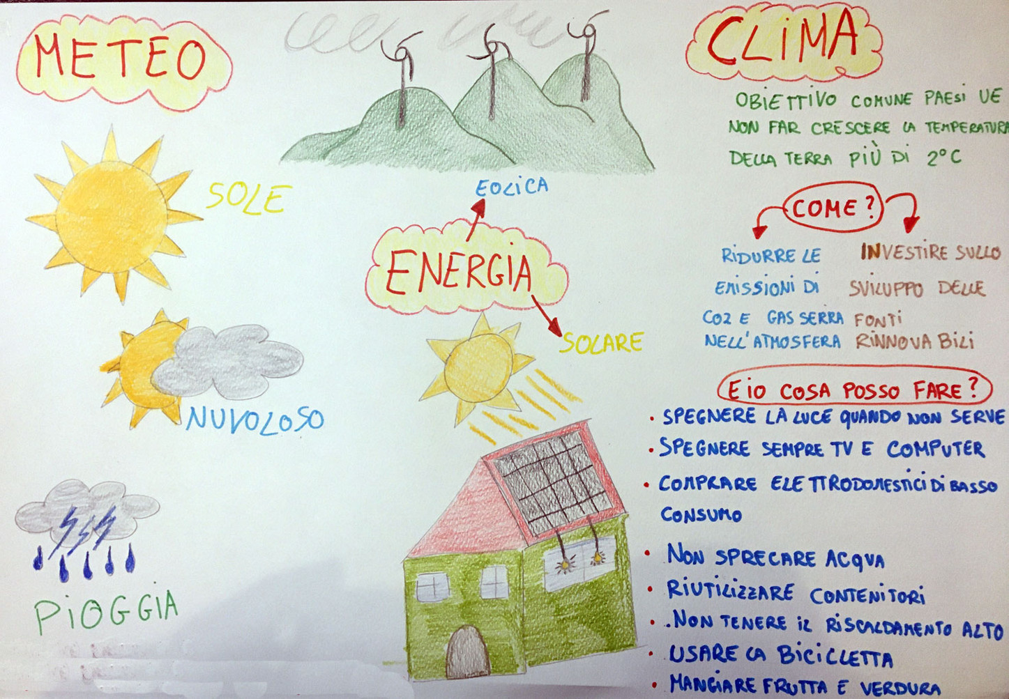 Meteo energia clima