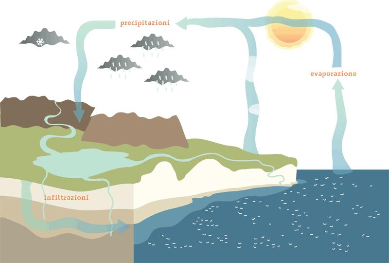 ciclo-acqua.png