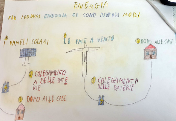 Modi di produrre energia