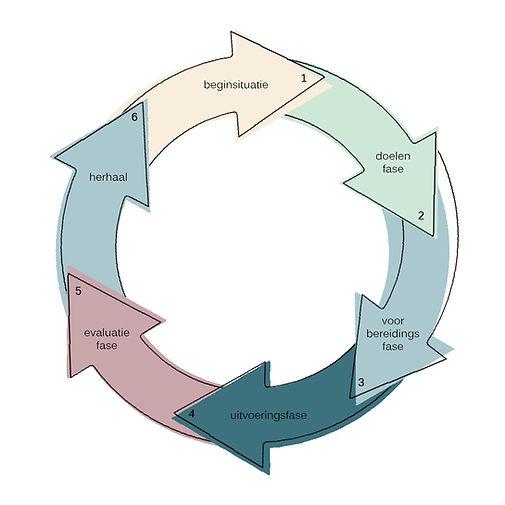 cyclus hpw.jpg