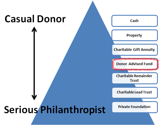Primary Tax Benefits with Donor Advised Funds