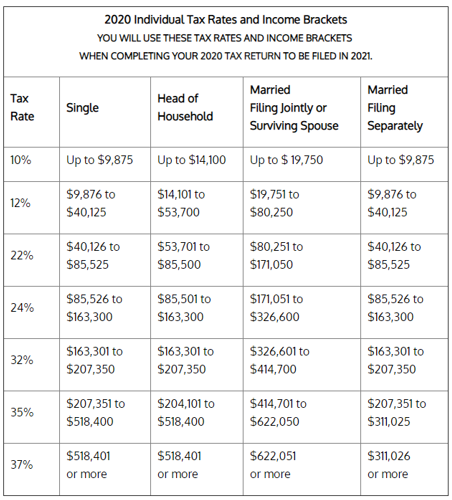 2021 and 2020 Inflation-Adjusted Tax Rates and Income Brackets