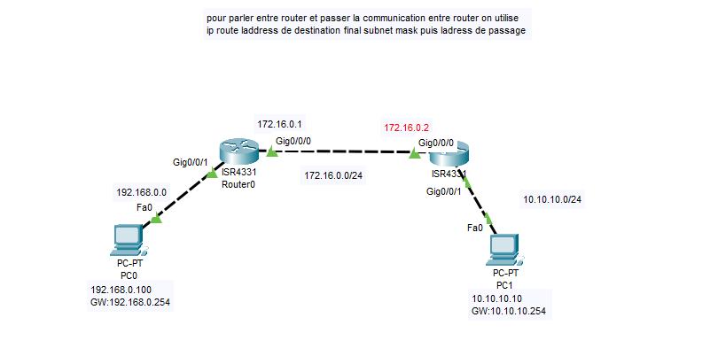Routing on Cisco Cli