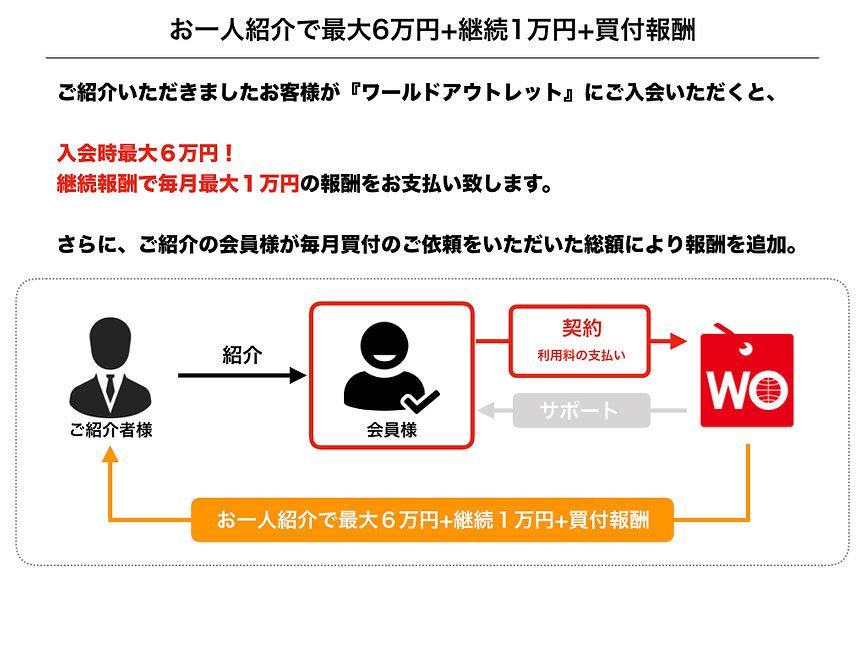 ワールドアウトレット紹介制度.001.jpeg