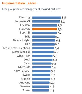 Implementation_devicemanagement_Eurotech