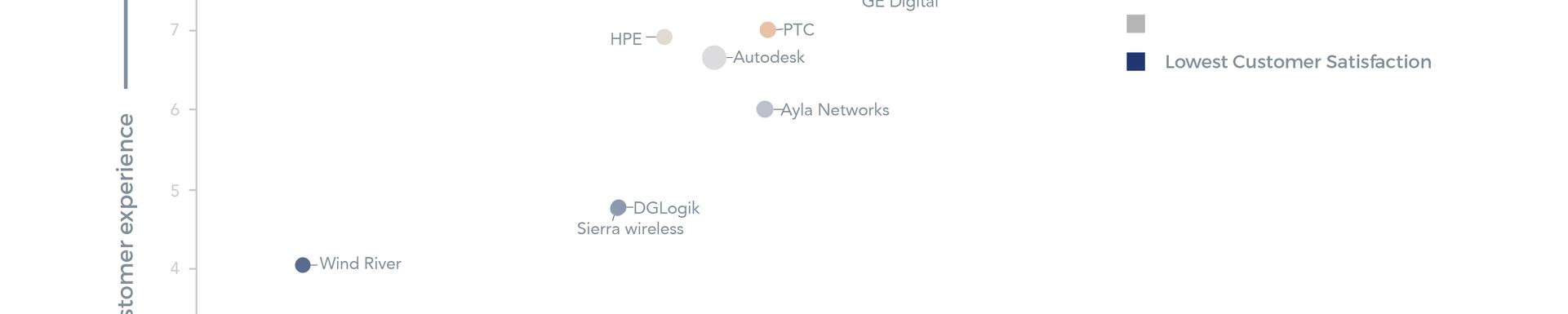 American IoT platform vendors
