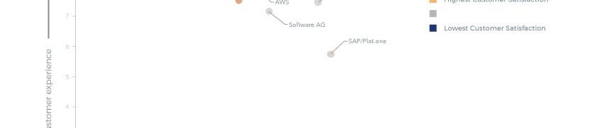 Analytics-Focused platform
