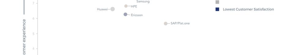 Large enterprise IoT platform vendors