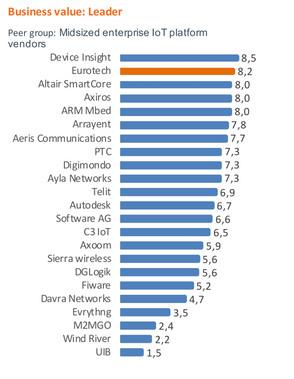 BusinessValue_midsized_Eurotech.jpg