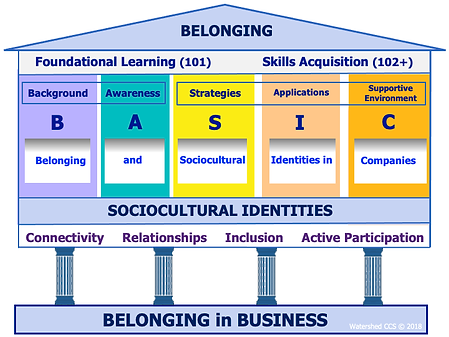 Watershed Counseling and Consultation Services Belonging Training Basis Business.png