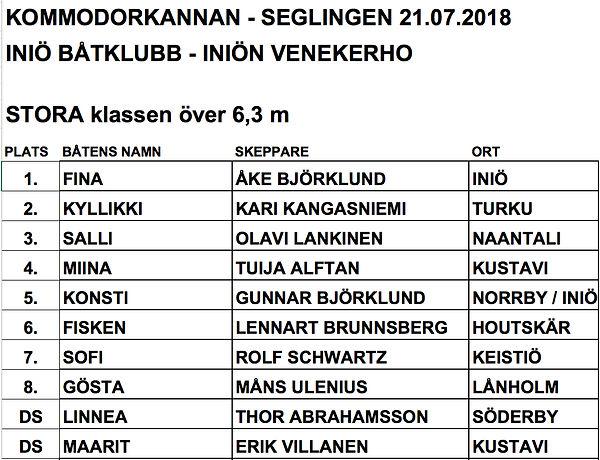 2018 Kommodorkannan STORA  klass.jpg