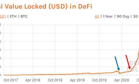 主要パブリックチェーンプロジェクトに対するDeFiの影響