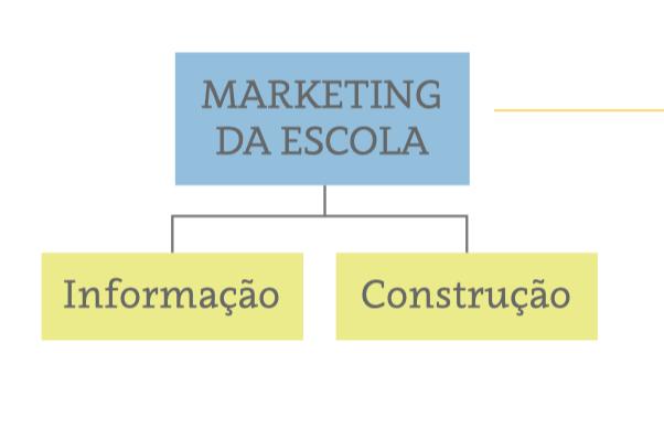 marketing de informação e de construção