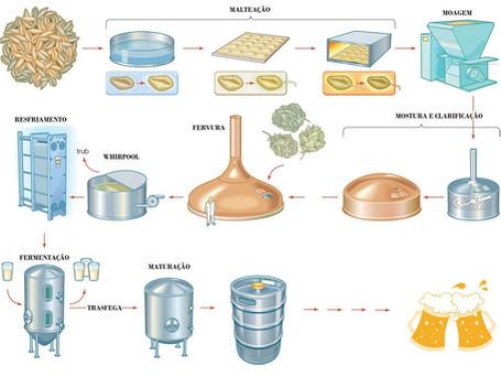 Como a automação permite que o mestre cervejeiro continue no controle da cervejaria artesanal