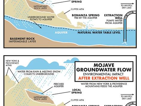 Cadiz Water Project Acquires Pipeline