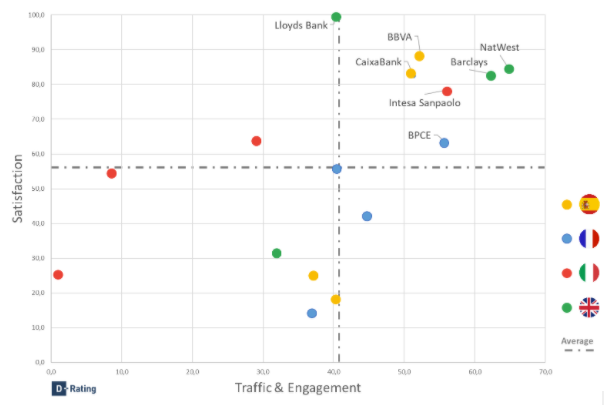 Traffic & Engagement vs. Satisfaction over the 8-week period in 2020