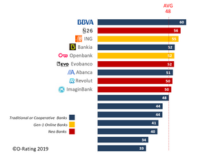 Overall Digital Proposition ranking of retail banks in Spain