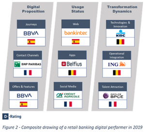 Composite drawing of a retail banking digital performer in 2019