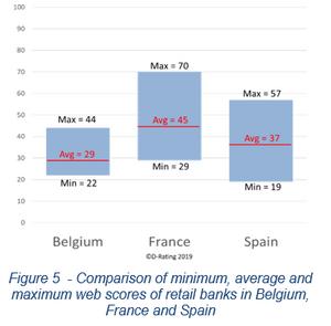 Comparison of minimum, average and maximum web scores of retail banks