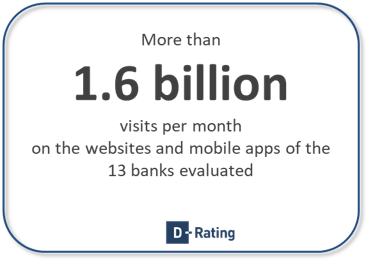 Monthly visits for Retail banks in Belgium on website and app