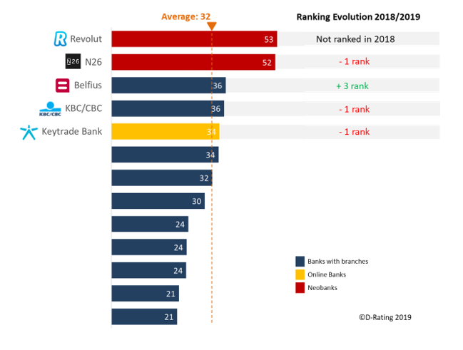 2019 ranking of retail banks in Belgium, in terms of digital channels usage