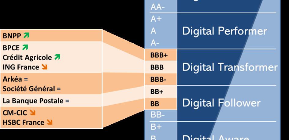 Classmeent digital des Banques en France en 2019