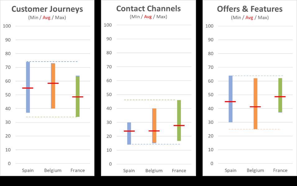 Comparison of minimum/average/maximum scores of traditional banks in Spain, Belgium and France