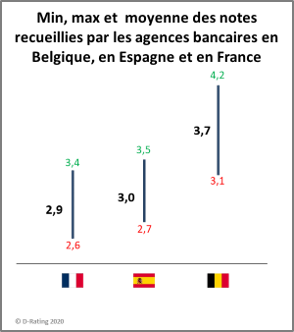 Notes des agences bancaires en Belgique, France et Espagne