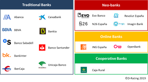 List of evaluated retail banking brands